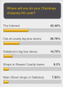Christmas Shopping Poll Results 2013