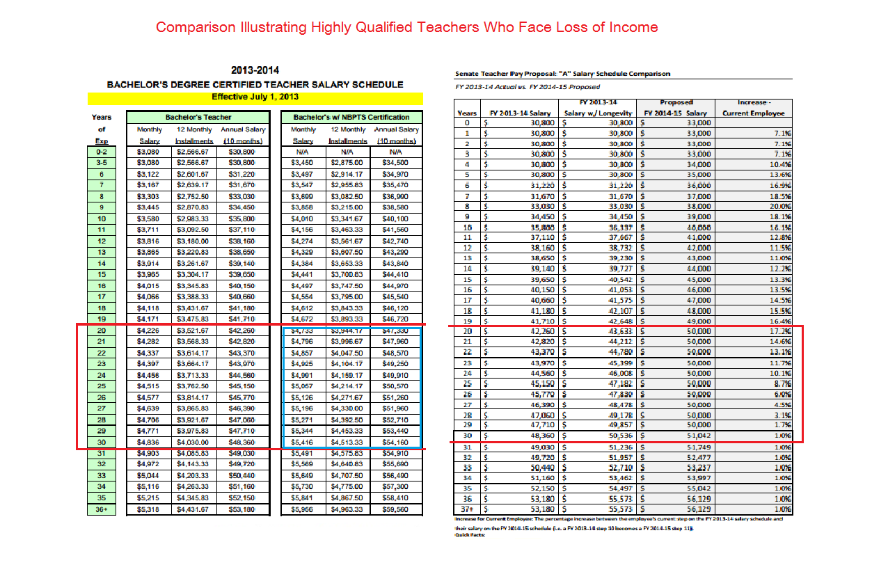 Shock for nc career teachers less pay either way rowan free press berger vs ncdpi teacher salary schedules xflitez Image collections