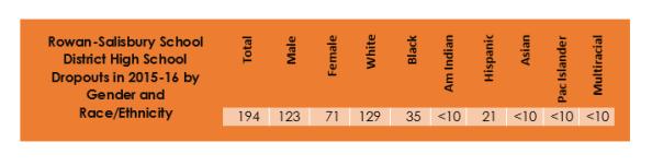 rss-dropout-counts-2015-16-by-gender-race-ethnicity